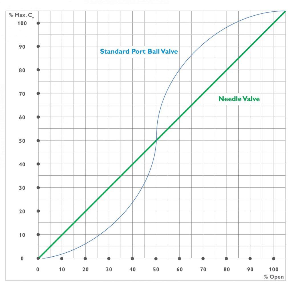 DirectMountSystem - Diagram compares schematic flow curves of needle valve and ball valves.